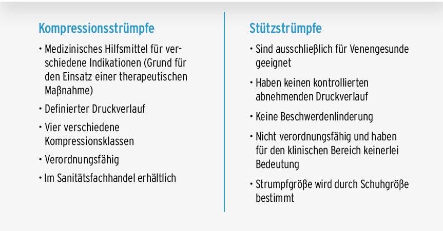 Unterschied_Kompressionsstrümpfe_Stützstrümpfe